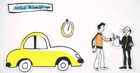 Assurance auto jeune conducteur, forfait km